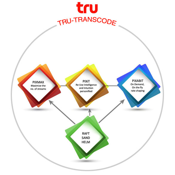 revolutionizing Transcoding with TRU-TRANSCODE™